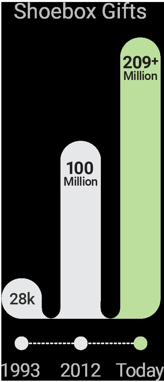 Shoebox Gifts Graph - 1993, 28 thousand. 2012, 100 million. Today, 186 plus million.